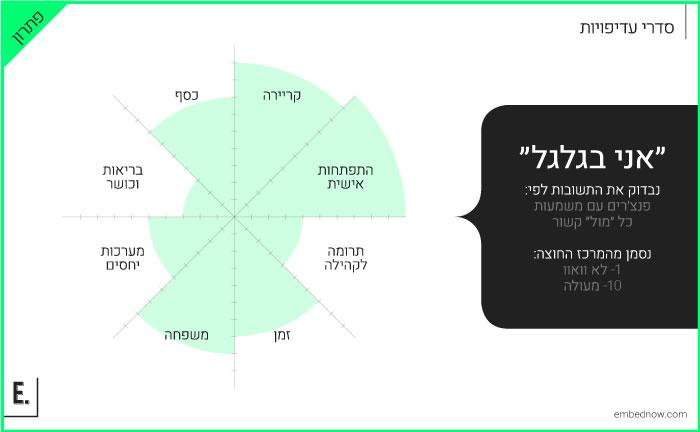 פתרון לדוגמא בתרגיל אני בגלגל // שקופית מתוך הקורס האקדמאי של אורפז ימין, ״יציאה לשוק העבודה״, עיצוב וכתיבה: אמבד