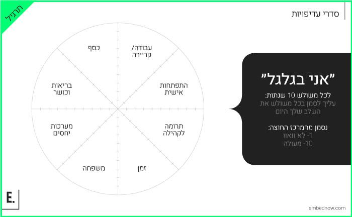 תרגיל אני בגלגל // שקופית מתוך הקורס האקדמאי של אורפז ימין, ״יציאה לשוק העבודה״, עיצוב וכתיבה: אמבד